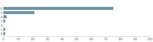 Chart?cht=bhs&chs=500x140&chbh=10&chco=6f92a3&chxt=x,y&chd=t:75,21,2,1,0,1,1&chm=t+75%,333333,0,0,10 t+21%,333333,0,1,10 t+2%,333333,0,2,10 t+1%,333333,0,3,10 t+0%,333333,0,4,10 t+1%,333333,0,5,10 t+1%,333333,0,6,10&chxl=1: other indian hawaiian asian hispanic black white